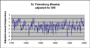 The little ice age thermometers a study of climatic variability temperature graph for st petersburg russia publicscrutiny Gallery