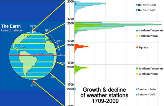 Growth and Decline of Weather Stations Globally